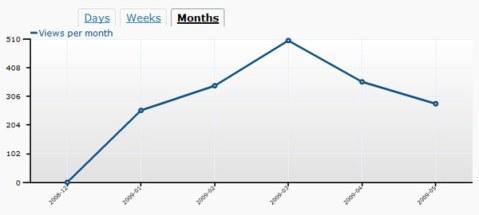 310509-graph